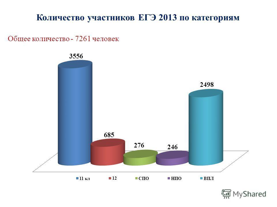 Количество участников ЕГЭ 2013 по категориям Общее количество - 7261 человек