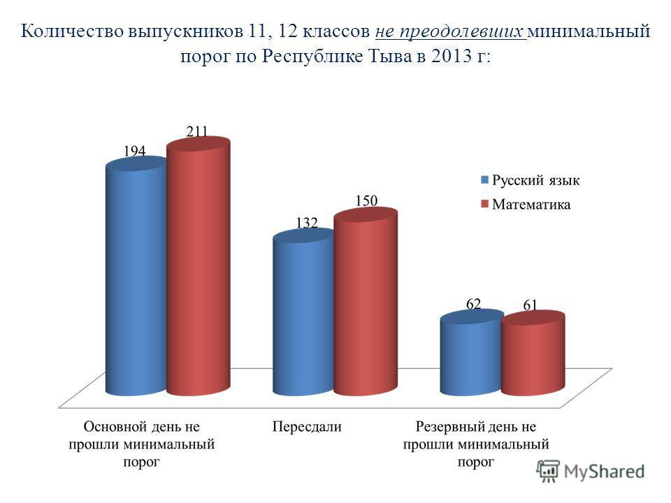 Количество выпускников 11, 12 классов не преодолевших минимальный порог по Республике Тыва в 2013 г:
