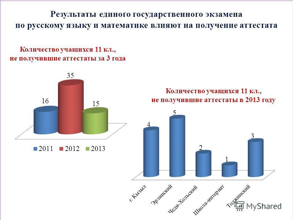 Результаты единого государственного экзамена по русскому языку и математике влияют на получение аттестата Количество учащихся 11 кл., не получившие аттестаты в 2013 году Количество учащихся 11 кл., не получившие аттестаты за 3 года