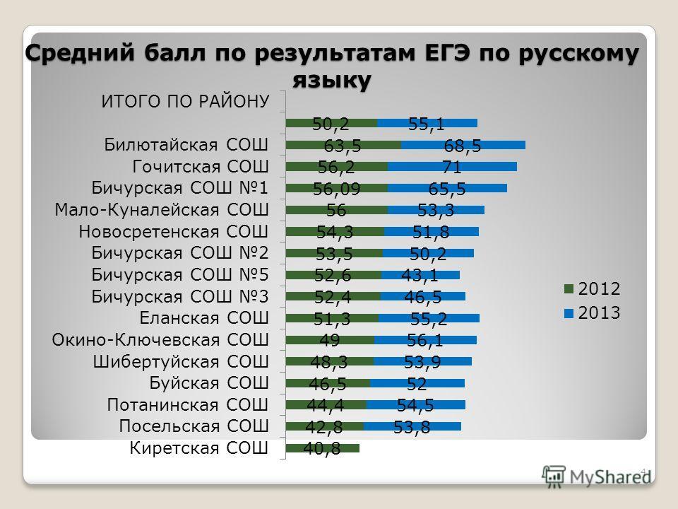 Средний балл по результатам ЕГЭ по русскому языку 4