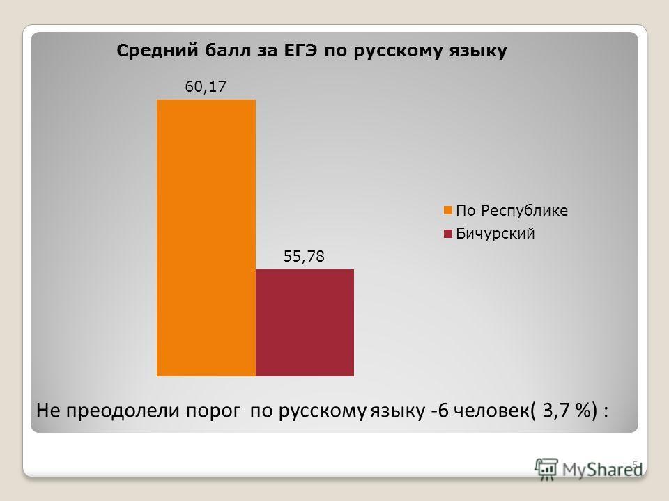 Не преодолели порог по русскому языку -6 человек( 3,7 %) : Средний балл за ЕГЭ по русскому языку 5