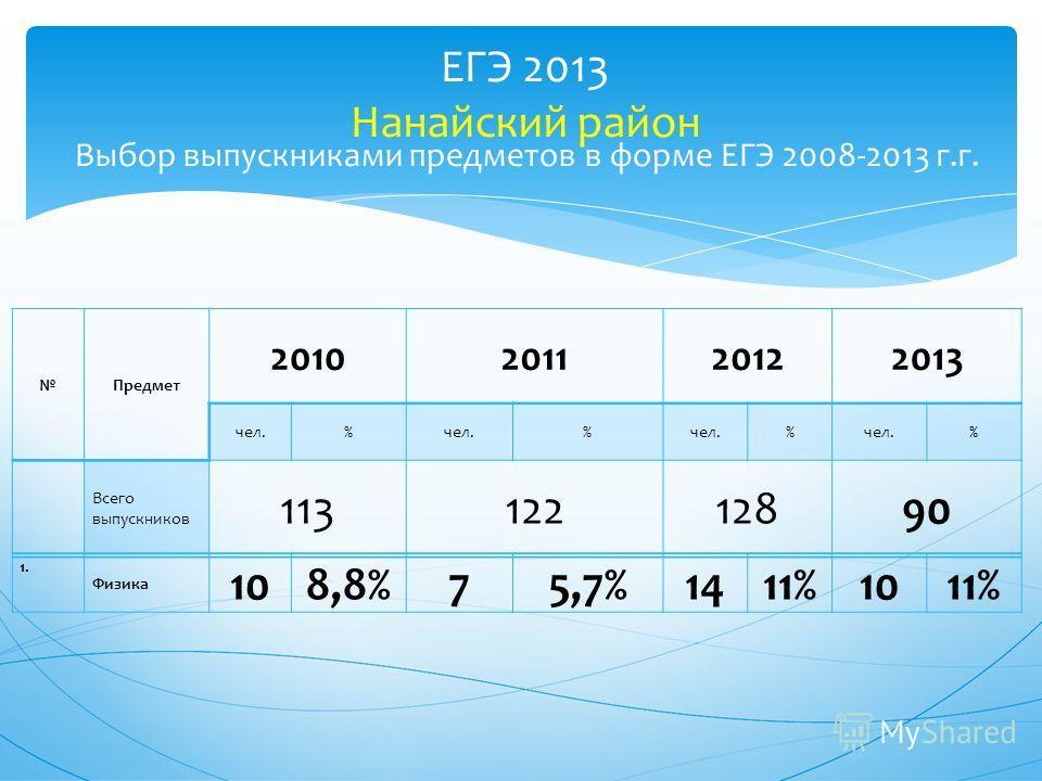 ЕГЭ 2013 Нанайский район Выбор выпускниками предметов в форме ЕГЭ 2008-2013 г.г. Предмет 2010201120122013 чел.% % % % Всего выпускников 11312212890 1. Физика 108,8%75,7%1411%1011%