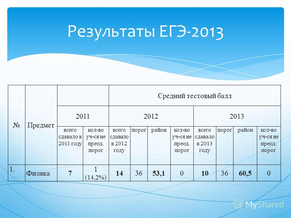 Результаты ЕГЭ-2013 Предмет Средний тестовый балл 201120122013 всего сдавало в 2011 году кол-во уч-ся не преод. порог всего сдавало в 2012 году порограйонкол-во уч-ся не преод. порог всего сдавало в 2013 году порограйонкол-во уч-ся не преод. порог 1.