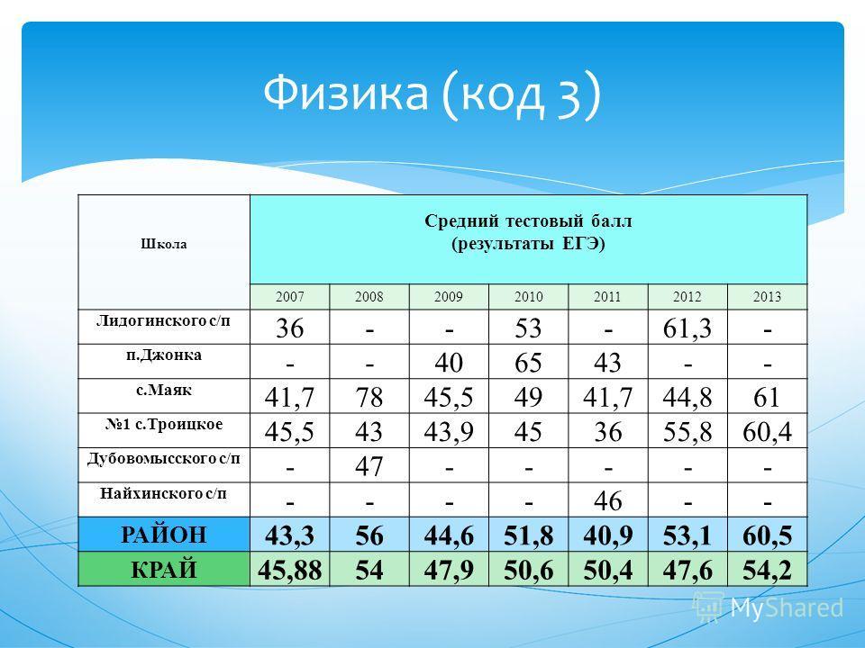 Физика (код 3) Школа Средний тестовый балл (результаты ЕГЭ) 2007200820092010201120122013 Лидогинского с/п 36--53-61,3- п.Джонка --406543-- с.Маяк 41,77845,54941,744,861 1 с.Троицкое 45,54343,9453655,860,4 Дубовомысского с/п -47----- Найхинского с/п -