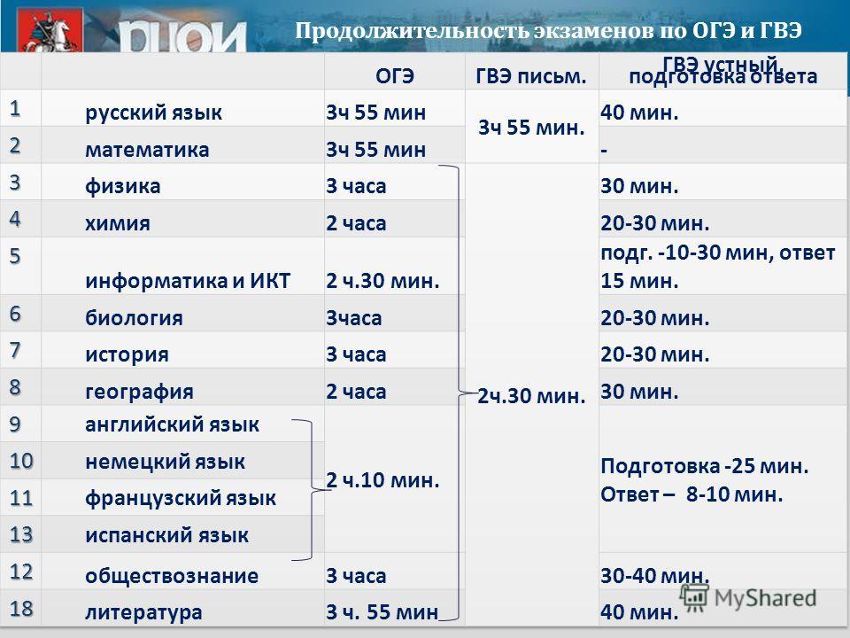 Продолжительность экзаменов по ОГЭ и ГВЭ