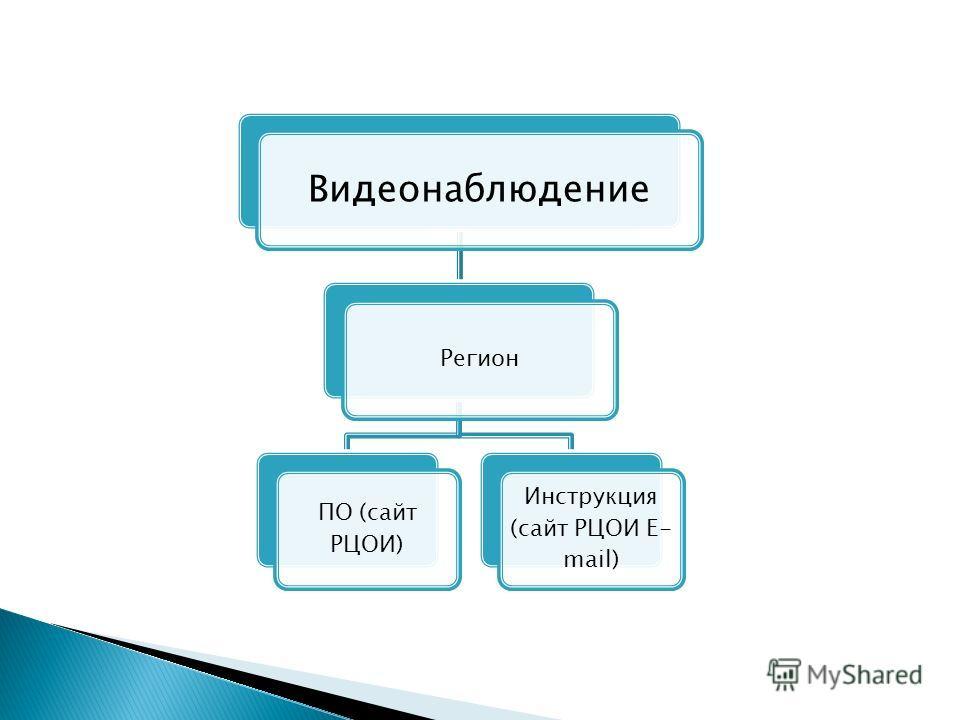 Видеонаблюдение Регион ПО (сайт РЦОИ) Инструкция (сайт РЦОИ E- mail)