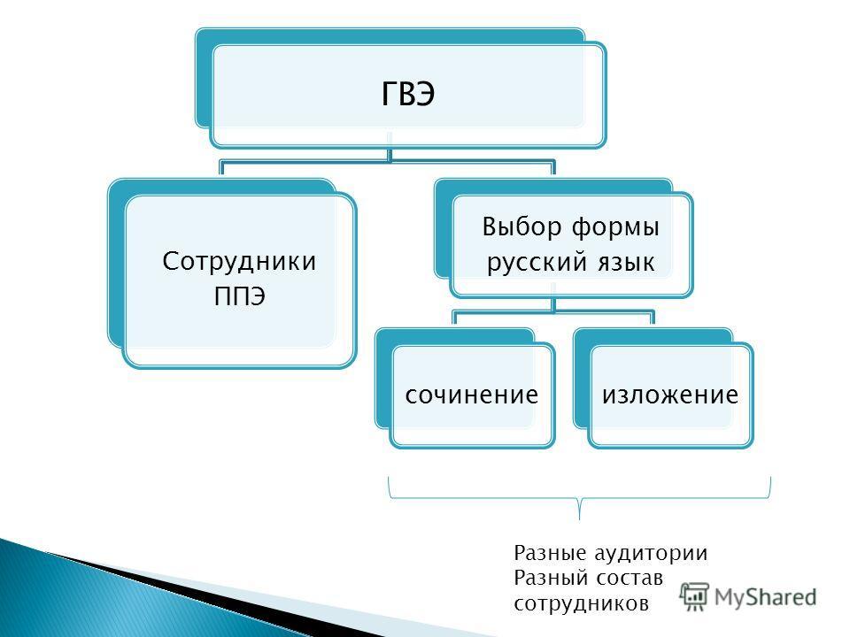 ГВЭ Сотрудники ППЭ Выбор формы русский язык сочинениеизложение Разные аудитории Разный состав сотрудников