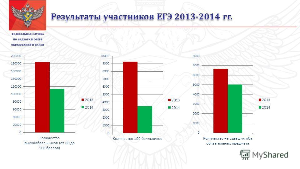 Результаты участников ЕГЭ 2013-2014 гг.