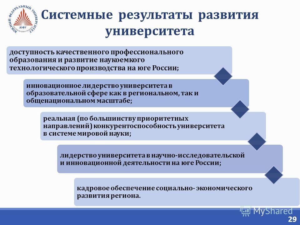 29 Системные результаты развития университета доступность качественного профессионального образования и развитие наукоемкого технологического производства на юге России; инновационное лидерство университета в образовательной сфере как в региональном,