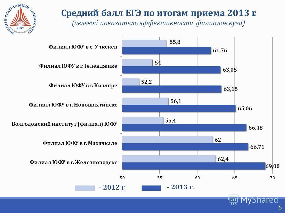 5 Средний балл ЕГЭ по итогам приема 2013 г. (целевой показатель эффективности филиалов вуза) - 2012 г. - 2013 г.