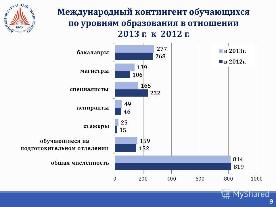 9 Международный контингент обучающихся по уровням образования в отношении 2013 г. к 2012 г.