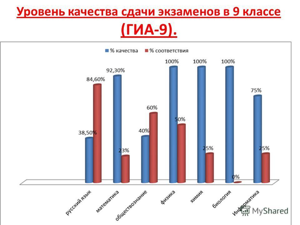 Уровень качества сдачи экзаменов в 9 классе (ГИА-9).