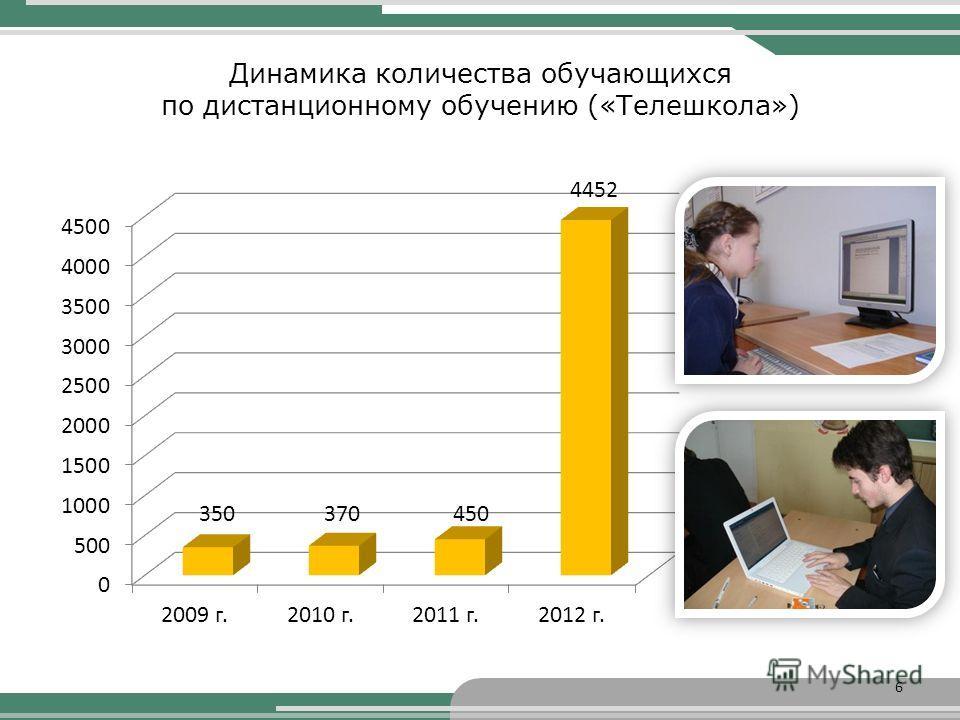 Динамика количества обучающихся по дистанционному обучению («Телешкола») 6