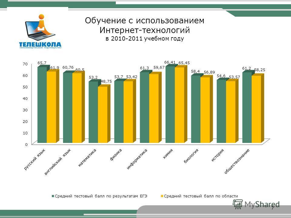 Обучение с использованием Интернет-технологий в 2010-2011 учебном году 7