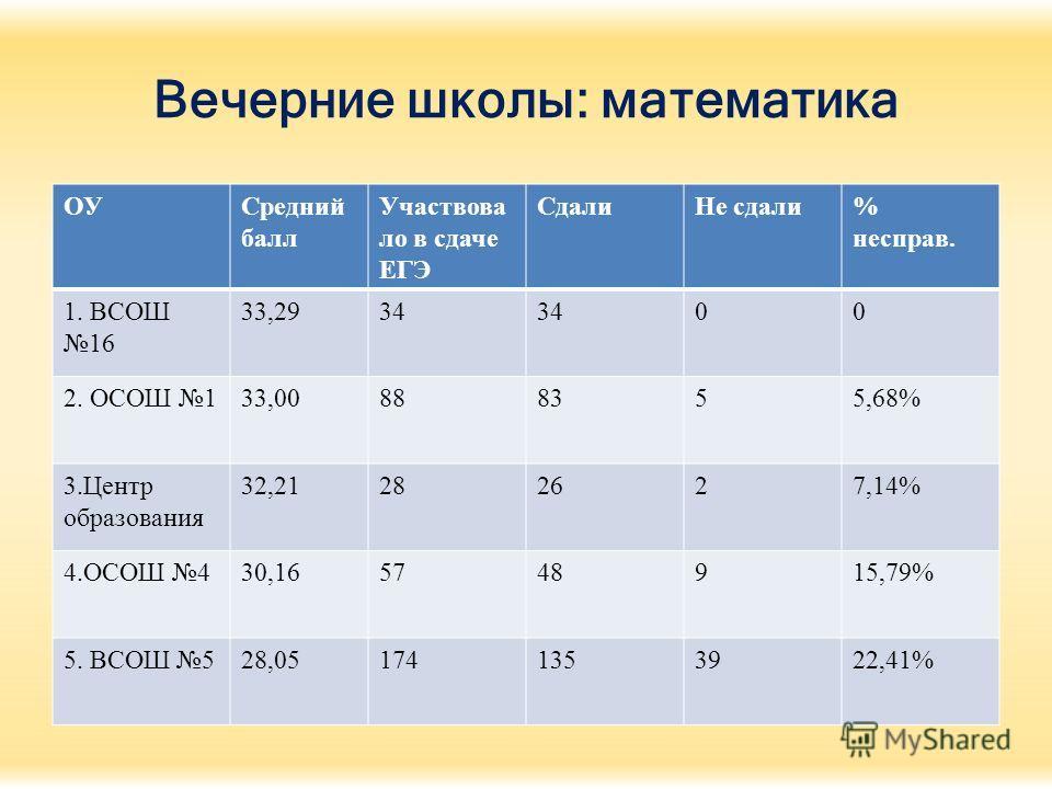 Вечерние школы: математика ОУСредний балл Участвова ло в сдаче ЕГЭ Сдали Не сдали% несправ. 1. ВСОШ 16 33,2934 00 2. ОСОШ 133,00888355,68% 3. Центр образования 32,21282627,14% 4. ОСОШ 430,165748915,79% 5. ВСОШ 528,051741353922,41%