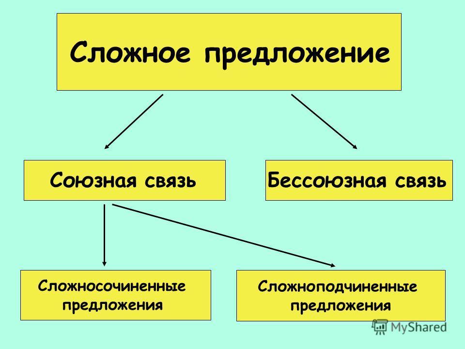 Сложное предложение Союзная связь Бессоюзная связь Сложносочиненные предложения Сложноподчиненные предложения