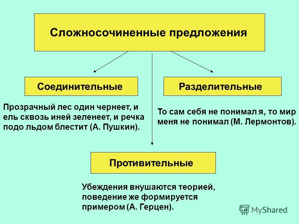Предложение сложносочиненное со схемой