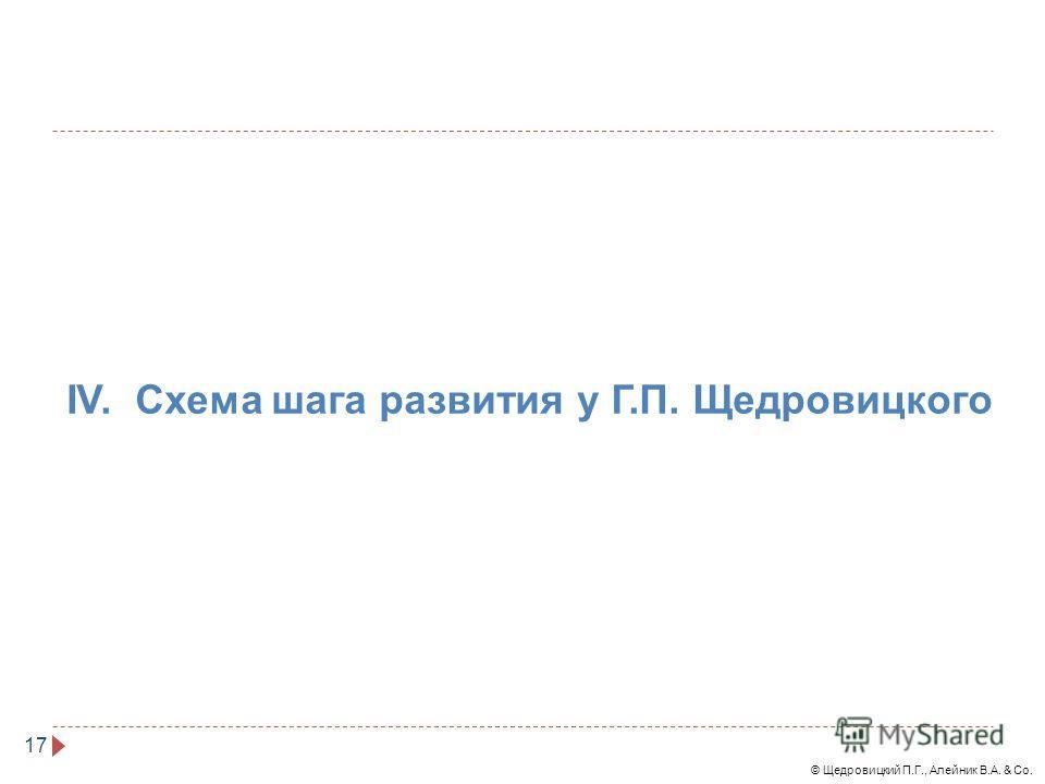 © Щедровицкий П.Г., Алейник В.А. & Co. 17 IV. Схема шага развития у Г.П. Щедровицкого