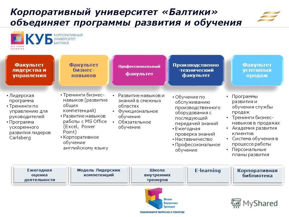 Корпоративный университет «Балтики» объединяет программы развития и обучения 9 Факультет лидерства и управления Производственно -технический факультет Профессиональный факультет Профессиональный факультет Факультет бизнес- навыков Факультет успешных
