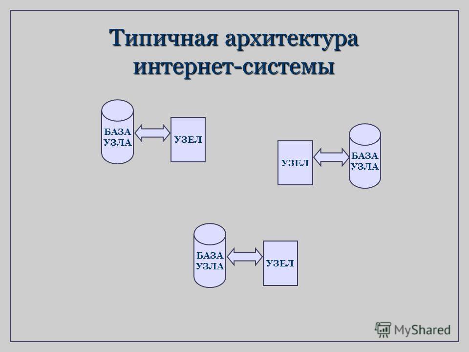 Типичная архитектура интернет-системы БАЗА УЗЛА УЗЕЛ БАЗА УЗЛА УЗЕЛ БАЗА УЗЛА