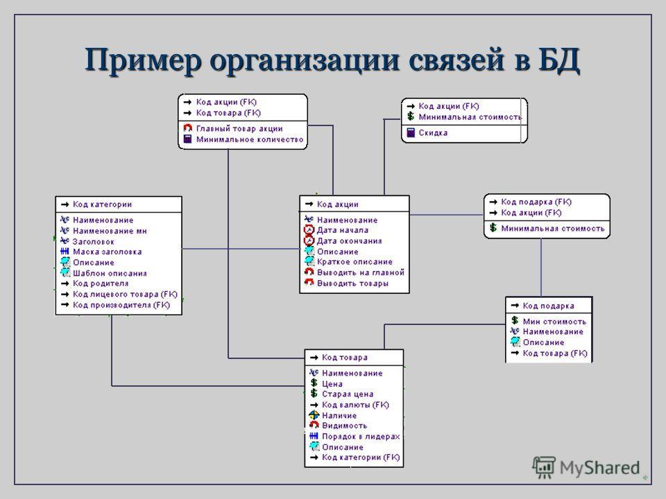 Пример организации связей в БД