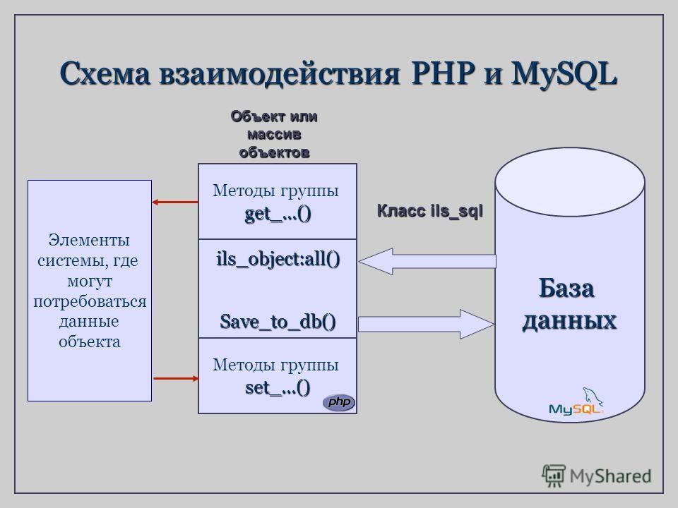 Методы группыget_...() ils_object:all()Save_to_db() set_...() Базаданных Схема взаимодействия PHP и MySQL Объект или массив объектов Элементы системы, где могут потребоваться данные объекта Класс ils_sql