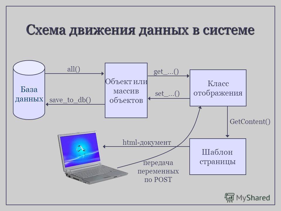 get_...() all() Схема движения данных в системе База данных Объект или массив объектов Класс отображения Шаблон страницы GetContent() html-документ передача переменных по POST set_...() save_to_db()