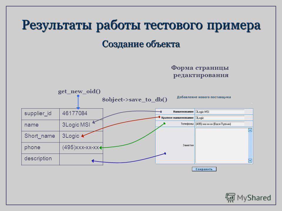 Результаты работы тестового примера Создание объекта supplier_id46177084 name3Logic MSI Short_name3Logic phone(495)xxx-xx-xx description $object->save_to_db() get_new_oid() Форма страницы редактирования