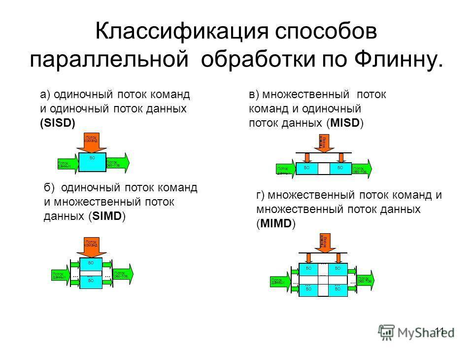 11 Классификация способов параллельной обработки по Флинну. БО Поток команд Поток рез-тов Поток данных Поток данных Поток команд БО …… Поток рез-тов … … БО Поток команд Поток рез-тов Поток данных … БО … … … … … Поток команд Поток данных … … Поток рез