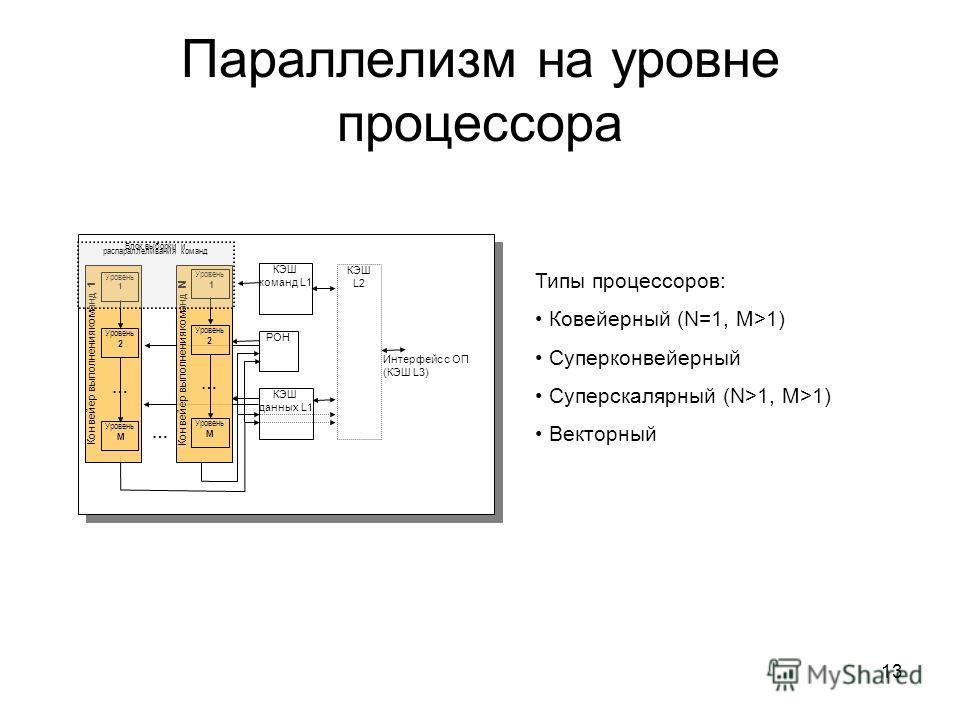 13 Параллелизм на уровне процессора … РОН КЭШ L2 КЭШ команд L1 КЭШ данных L1 Интерфейс с ОП (КЭШ L3) Конвейер выполнения команд 1 Уровень 1 Уровень 2 Уровень M … Конвейер выполнения команд N Уровень 1 Уровень 2 Уровень M … Блок выборки и распараллели