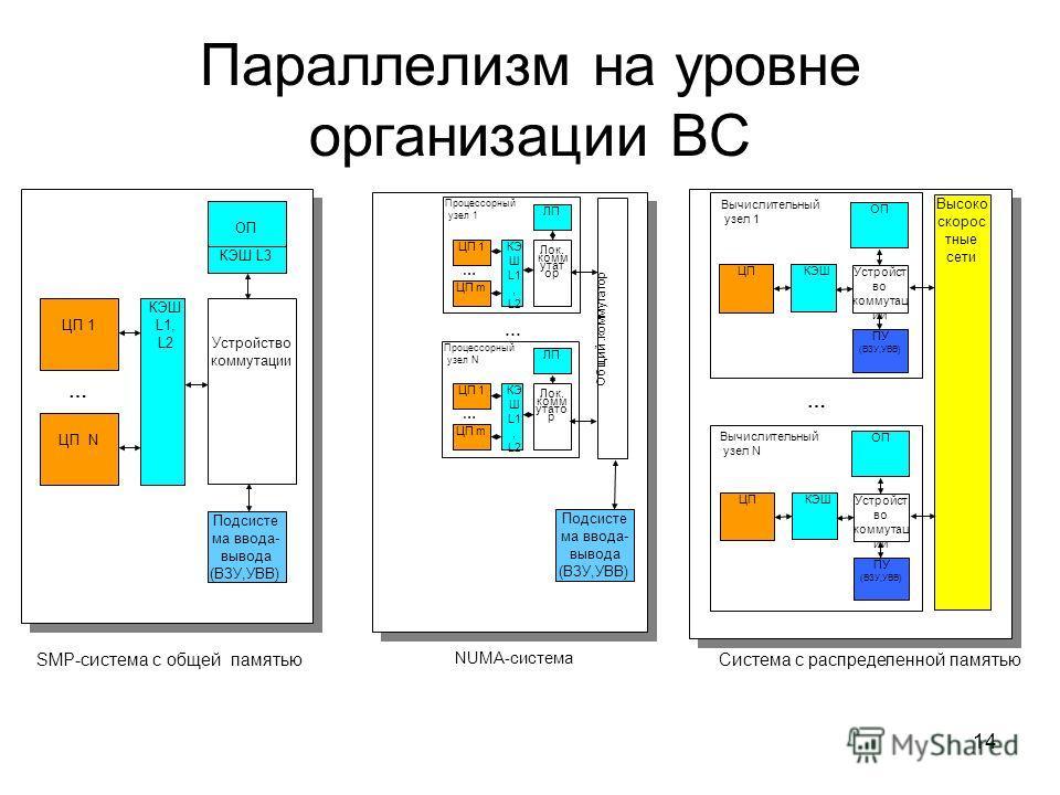 14 Параллелизм на уровне организации ВС SMP-cистема с общей памятью ОП ЦП 1 ЦП N Устройство коммутации … Подсисте ма ввода- вывода (ВЗУ,УВВ) КЭШ L1, L2 КЭШ L3 NUMA-система Процессорный узел N Процессорный узел 1 ЛП ЦП 1 ЦП m Лок. комм утат ор КЭ Ш L1