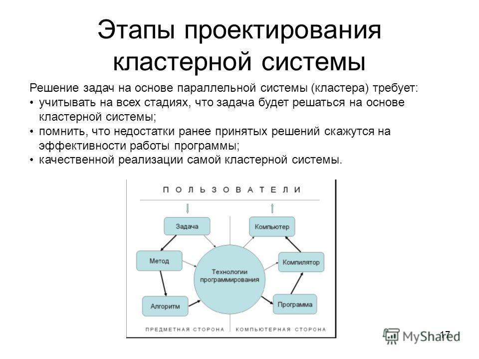 17 Этапы проектирования кластерной системы Решение задач на основе параллельной системы (кластера) требует: учитывать на всех стадиях, что задача будет решаться на основе кластерной системы; помнить, что недостатки ранее принятых решений скажутся на