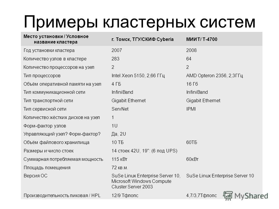 22 Примеры кластерных систем Место установки / Условное название кластера г. Томск, ТГУ/СКИФ CyberiaМИИТ/ Т-4700 Год установки кластера 20072008 Количество узлов в кластере 28364 Количество процессоров на узел 22 Тип процессоровIntel Xeon 5150, 2,66
