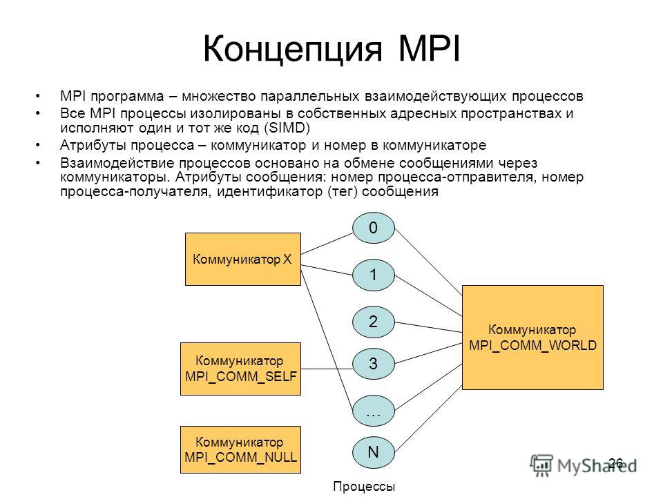 26 Концепция MPI MPI программа – множество параллельных взаимодействующих процессов Все MPI процессы изолированы в собственных адресных пространствах и исполняют один и тот же код (SIMD) Атрибуты процесса – коммуникатор и номер в коммуникаторе Взаимо