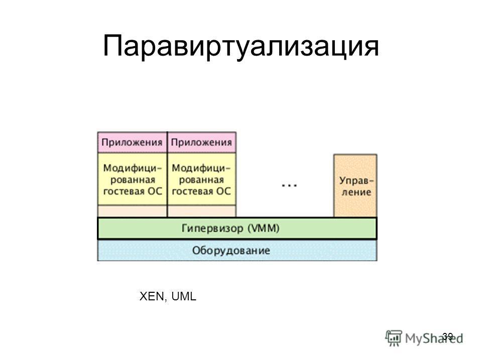 39 Паравиртуализация XEN, UML