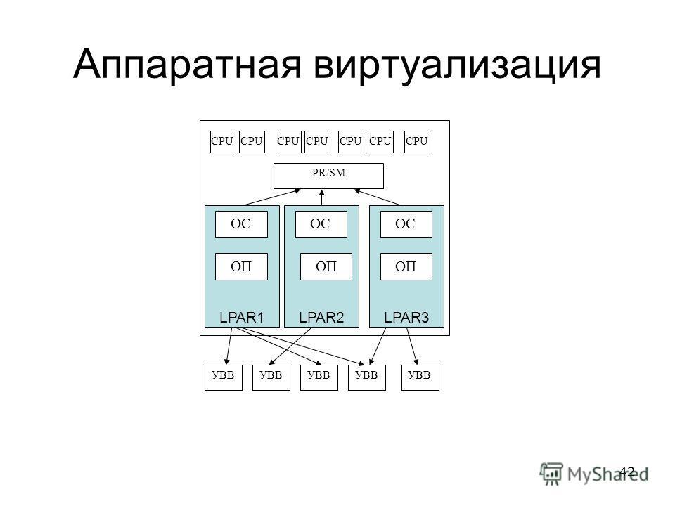 42 Аппаратная виртуализация CPU PR/SM CPU LPAR1 ОС LPAR2LPAR3 ОС ОП УВВ