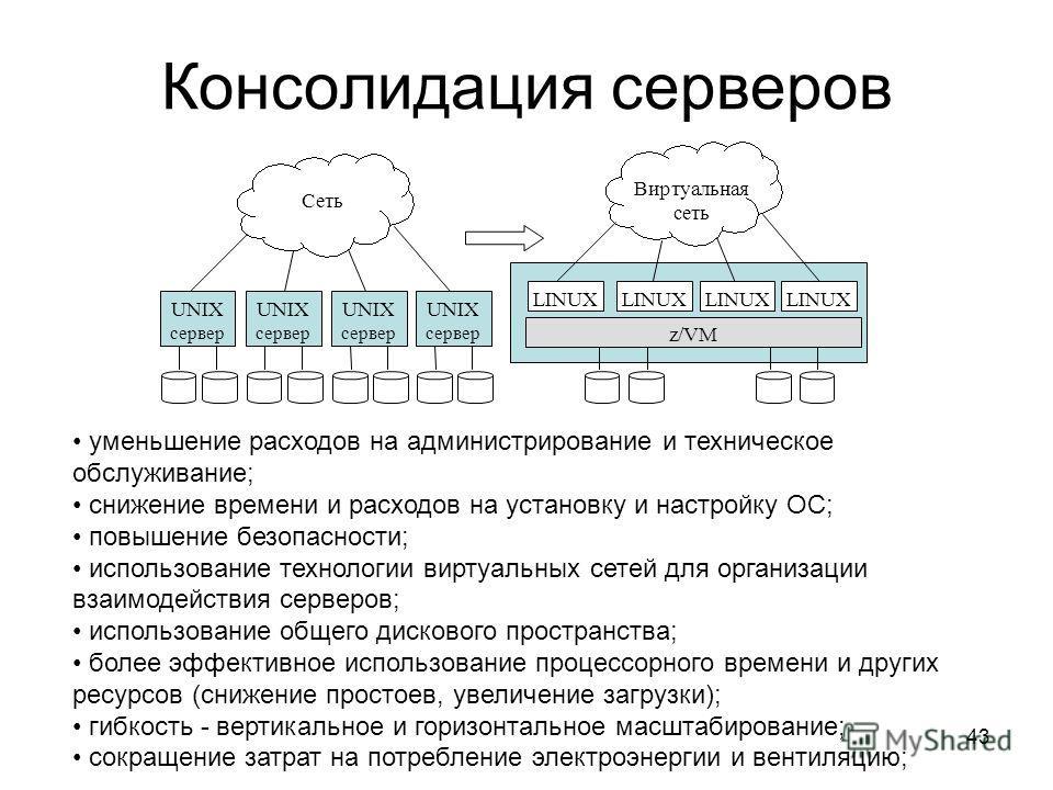 43 Консолидация серверов UNIX сервер UNIX сервер UNIX сервер UNIX сервер Сеть LINUX Виртуальная сеть z/VM LINUX уменьшение расходов на администрирование и техническое обслуживание; снижение времени и расходов на установку и настройку ОС; повышение бе
