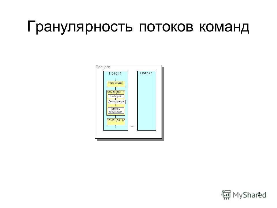 8 Гранулярность потоков команд Процесс Поток 1 Команда i+1 Выборка Дешифрация Запись результата Команда i Команда i+2 Поток n …