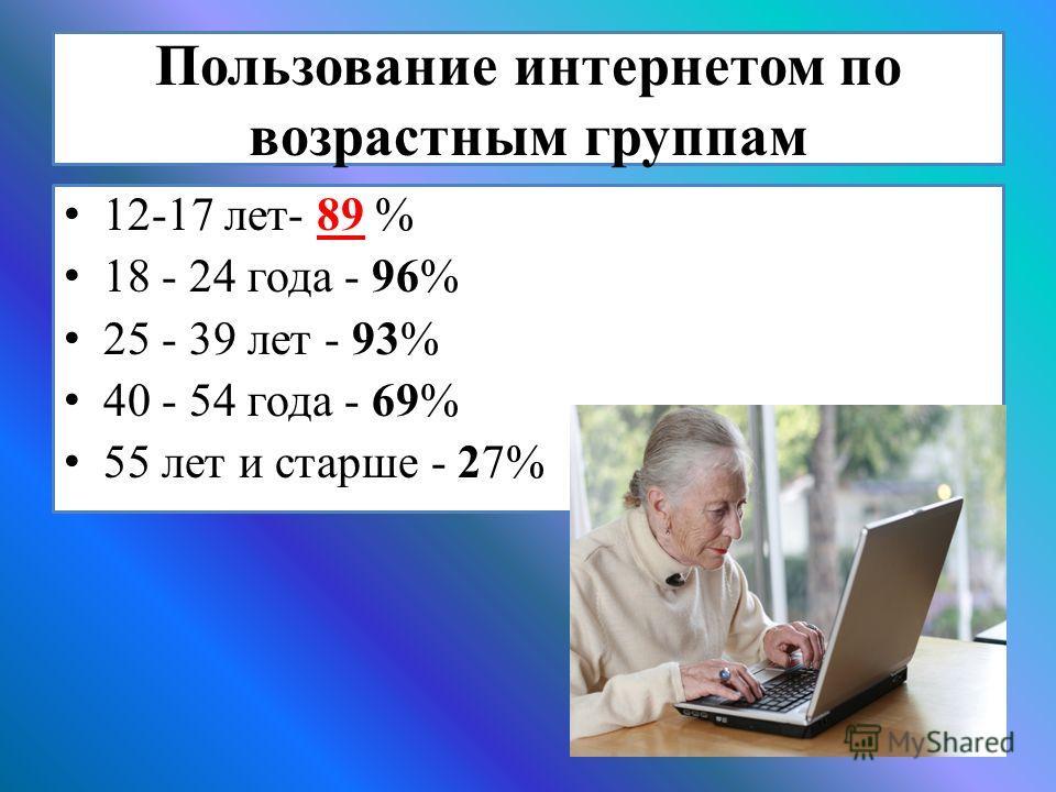 Пользование интернетом по возрастным группам 12-17 лет- 89 % 18 - 24 года - 96% 25 - 39 лет - 93% 40 - 54 года - 69% 55 лет и старше - 27%