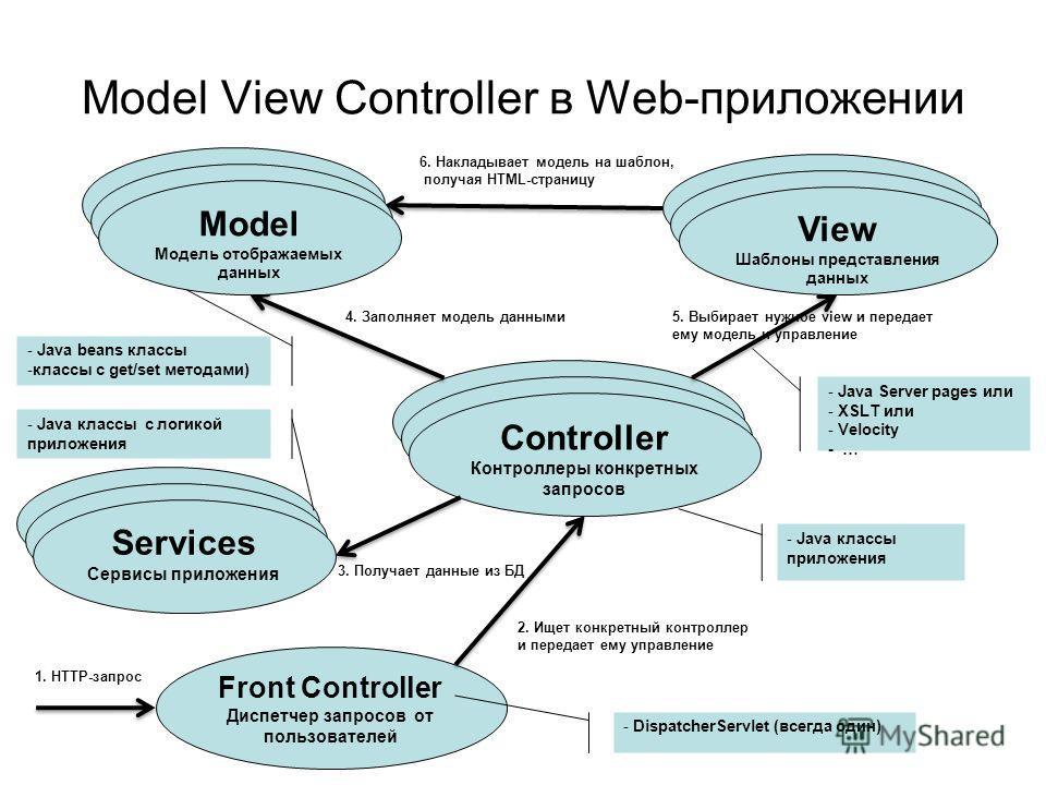 Model View Controller в Web-приложении Model Модель отображаемых данных Controller Контроллер запроса пользователя View Шаблон представления данных - Java beans классы -классы с get/set методами) - Java Server pages или - XSLT или - Velocity - … - Ja