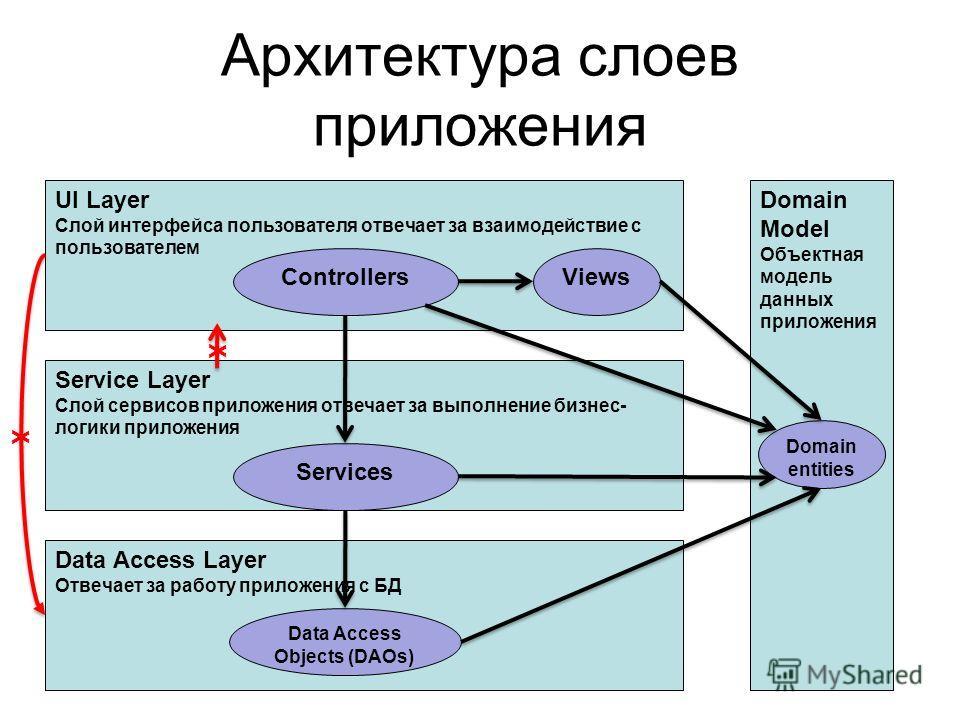 Архитектура слоев приложения UI Layer Слой интерфейса пользователя отвечает за взаимодействие с пользователем ViewsControllers Service Layer Слой сервисов приложения отвечает за выполнение бизнес- логики приложения Services Data Access Layer Отвечает