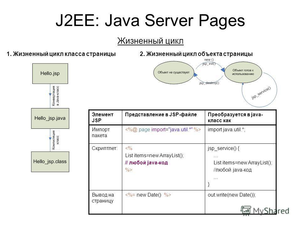 J2EE: Java Server Pages Жизненный цикл 1. Жизненный цикл класса страницы 2. Жизненный цикл объекта страницы Элемент JSP Представление в JSP-файле Преобразуется в java- класс как Импорт пакета import java.util.*; Скриптлет: jsp_service() { … List item