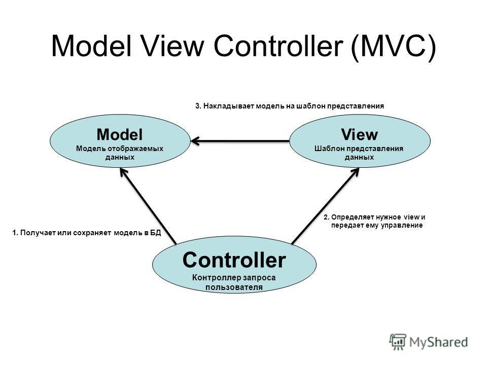 Model View Controller (MVC) Model Модель отображаемых данных Controller Контроллер запроса пользователя View Шаблон представления данных 1. Получает или сохраняет модель в БД 2. Определяет нужное view и передает ему управление 3. Накладывает модель н