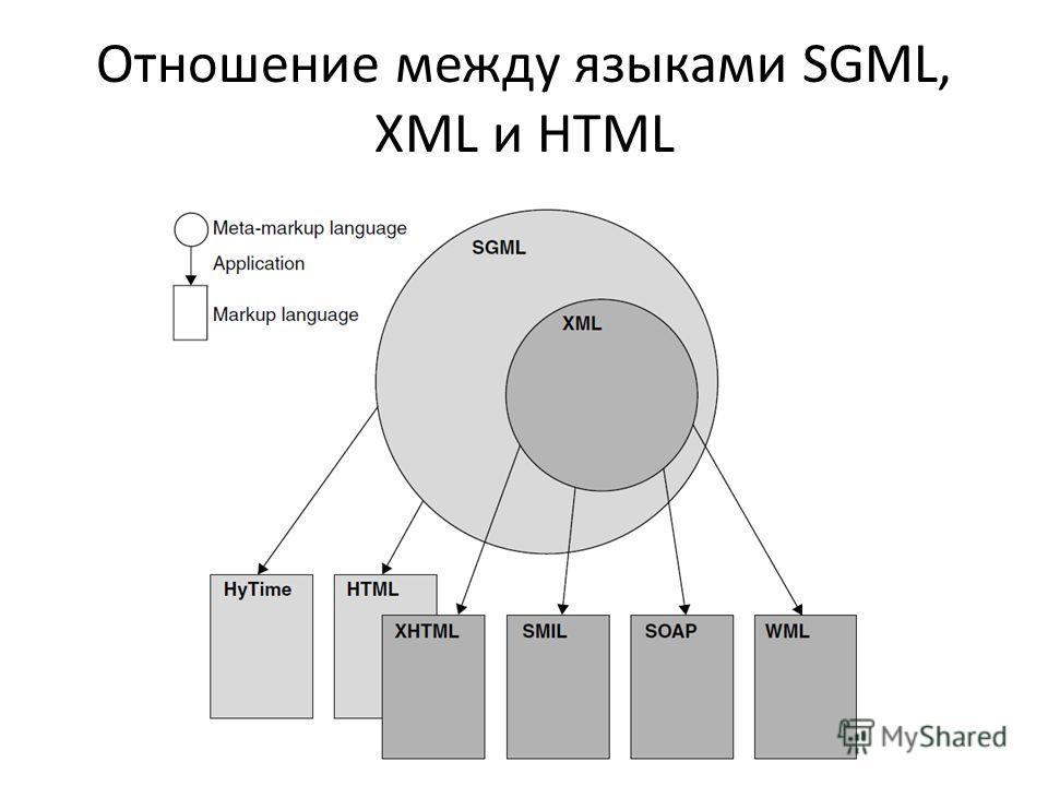 Отношение между языками SGML, XML и HTML