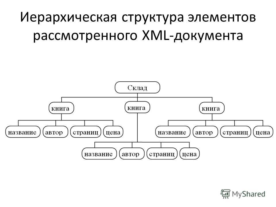 Иерархическая структура элементов рассмотренного XML-документа