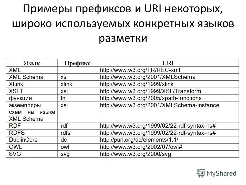 Примеры префиксов и URI некоторых, широко используемых конкретных языков разметки