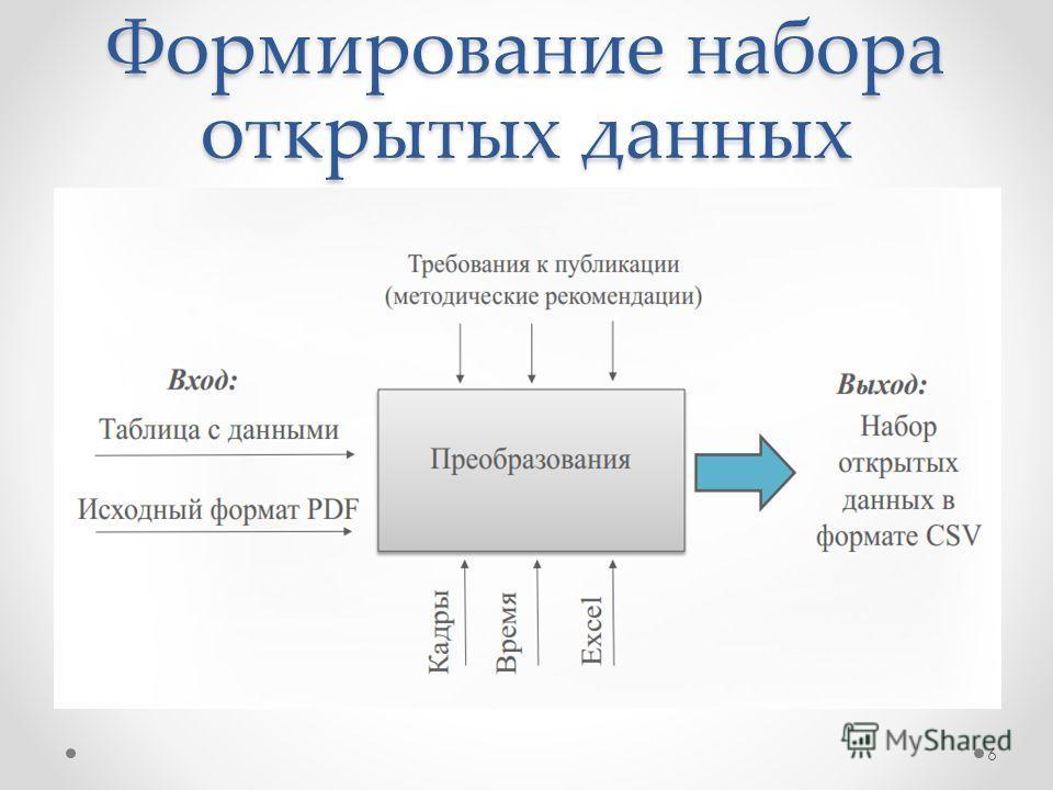 Формирование набора открытых данных 6