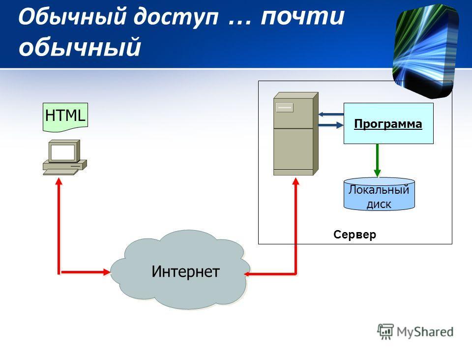 Обычный доступ … почти обычный Локальный диск Интернет HTML Программа Сервер