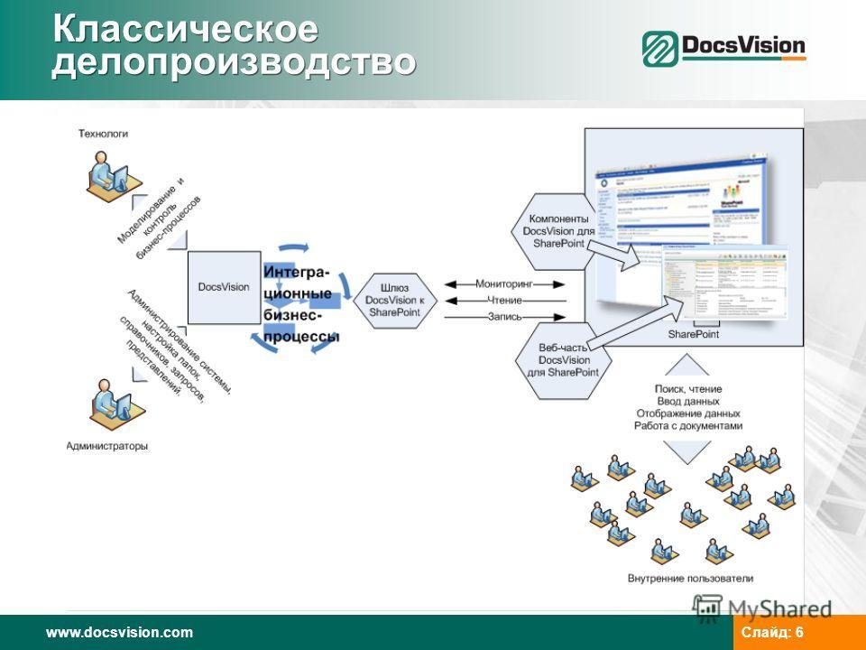 www.docsvision.com Слайд: 6 Классическое делопроизводство