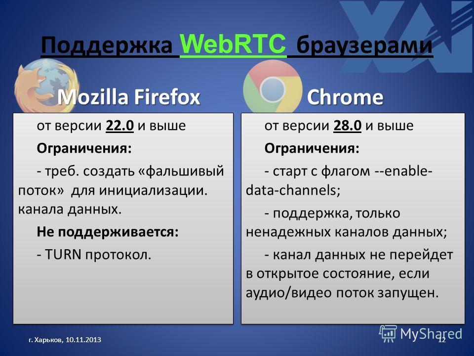 Поддержка WebRTC браузерами Mozilla Firefox от версии 22.0 и выше Ограничения: - треб. создать «фальшивый поток» для инициализации. канала данных. Не поддерживается: - TURN протокол. от версии 22.0 и выше Ограничения: - треб. создать «фальшивый поток